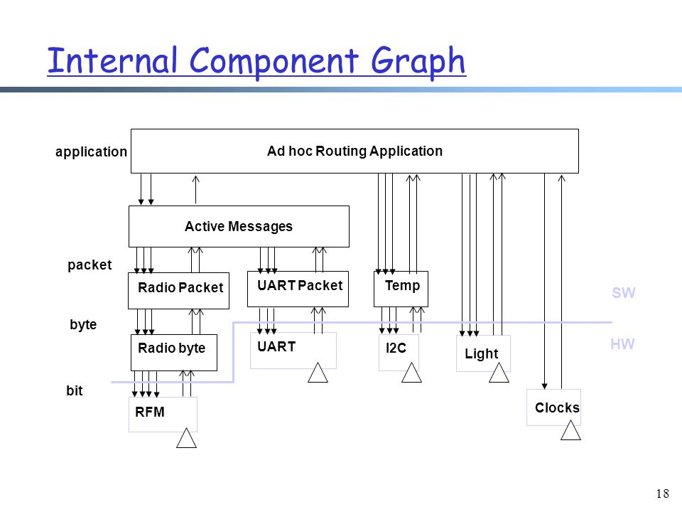 18 Internal Component Graph RFM Radio byte Radio Packet UART UART Packet I2C Temp Light Active Messages Clocks bit byte packet Ad hoc Routing Application application HW SW