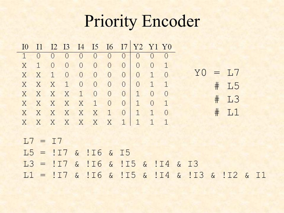 Priority Encoder 1 0 0 0 0 0 0 0 0 0 0 X 1 0 0 0 0 0 0 0 0 1 X X 1 0 0 0 0 0 0 1 0 X X X 1 0 0 0 0 0 1 1 X X X X 1 0 0 0 1 0 0 X X X X X 1 0 0 1 0 1 X X X X X X 1 0 1 1 0 X X X X X X X 1 1 1 1 I0 I1 I2 I3 I4 I5 I6 I7 Y2 Y1 Y0 Y0 = L7 # L5 # L3 # L1 L7 = I7 L5 = !I7 & !I6 & I5 L3 = !I7 & !I6 & !I5 & !I4 & I3 L1 = !I7 & !I6 & !I5 & !I4 & !I3 & !I2 & I1