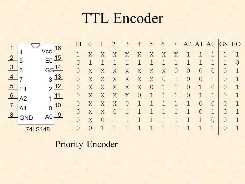 TTL Encoder 1 2 3 4 5 6 7 89 10 11 12 13 14 15 16 GND Vcc 1 2 3 4 5 6 7 A2 A1 E1 E0 GS 0 A0 74LS148 1 X X X X X X X X 1 1 1 1 1 0 1 1 1 1 1 1 1 1 1 1 1 1 0 0 X X X X X X X 0 0 0 0 0 1 0 X X X X X X 0 1 0 0 1 0 1 0 X X X X X 0 1 1 0 1 0 0 1 0 X X X X 0 1 1 1 0 1 1 0 1 0 X X X 0 1 1 1 1 1 0 0 0 1 0 X X 0 1 1 1 1 1 1 0 1 0 1 0 X 0 1 1 1 1 1 1 1 1 0 0 1 0 0 1 1 1 1 1 1 1 1 1 1 0 1 EI 0 1 2 3 4 5 6 7 A2 A1 A0 GS EO Priority Encoder
