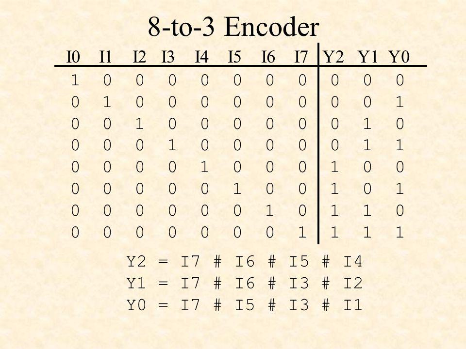 8-to-3 Encoder 1 0 0 0 0 0 0 0 0 0 0 0 1 0 0 0 0 0 0 0 0 1 0 0 1 0 0 0 0 0 0 1 0 0 0 0 1 0 0 0 0 0 1 1 0 0 0 0 1 0 0 0 1 0 0 0 0 0 0 0 1 0 0 1 0 1 0 0 0 0 0 0 1 0 1 1 0 0 0 0 0 0 0 0 1 1 1 1 I0 I1 I2 I3 I4 I5 I6 I7 Y2 Y1 Y0 Y2 = I7 # I6 # I5 # I4 Y1 = I7 # I6 # I3 # I2 Y0 = I7 # I5 # I3 # I1