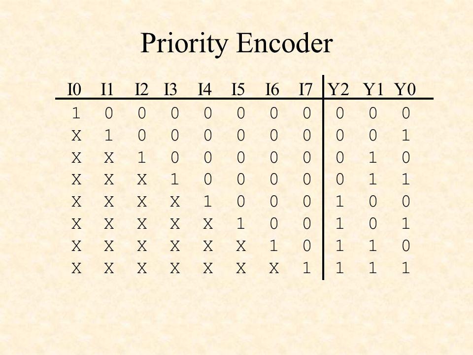 Priority Encoder 1 0 0 0 0 0 0 0 0 0 0 X 1 0 0 0 0 0 0 0 0 1 X X 1 0 0 0 0 0 0 1 0 X X X 1 0 0 0 0 0 1 1 X X X X 1 0 0 0 1 0 0 X X X X X 1 0 0 1 0 1 X X X X X X 1 0 1 1 0 X X X X X X X 1 1 1 1 I0 I1 I2 I3 I4 I5 I6 I7 Y2 Y1 Y0