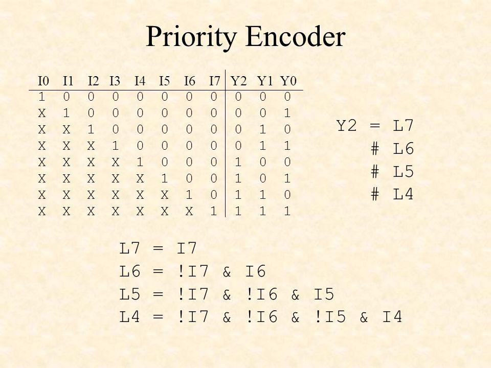 Priority Encoder 1 0 0 0 0 0 0 0 0 0 0 X 1 0 0 0 0 0 0 0 0 1 X X 1 0 0 0 0 0 0 1 0 X X X 1 0 0 0 0 0 1 1 X X X X 1 0 0 0 1 0 0 X X X X X 1 0 0 1 0 1 X X X X X X 1 0 1 1 0 X X X X X X X 1 1 1 1 I0 I1 I2 I3 I4 I5 I6 I7 Y2 Y1 Y0 Y2 = L7 # L6 # L5 # L4 L7 = I7 L6 = !I7 & I6 L5 = !I7 & !I6 & I5 L4 = !I7 & !I6 & !I5 & I4
