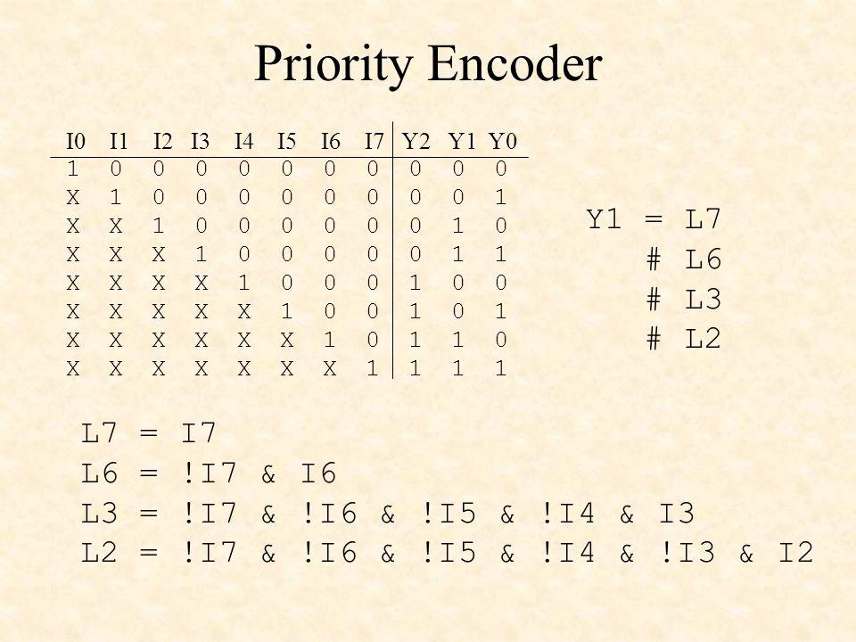 Priority Encoder 1 0 0 0 0 0 0 0 0 0 0 X 1 0 0 0 0 0 0 0 0 1 X X 1 0 0 0 0 0 0 1 0 X X X 1 0 0 0 0 0 1 1 X X X X 1 0 0 0 1 0 0 X X X X X 1 0 0 1 0 1 X X X X X X 1 0 1 1 0 X X X X X X X 1 1 1 1 I0 I1 I2 I3 I4 I5 I6 I7 Y2 Y1 Y0 Y1 = L7 # L6 # L3 # L2 L7 = I7 L6 = !I7 & I6 L3 = !I7 & !I6 & !I5 & !I4 & I3 L2 = !I7 & !I6 & !I5 & !I4 & !I3 & I2