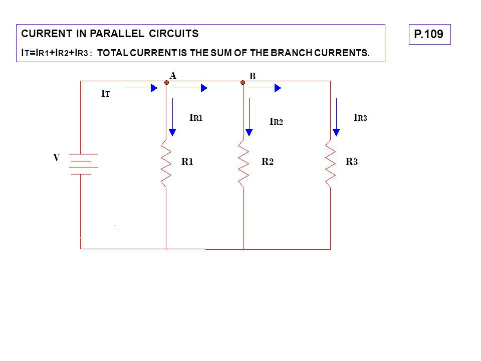 CURRENT IN PARALLEL CIRCUITS I T =I R1 +I R2 +I R3 : TOTAL CURRENT IS THE SUM OF THE BRANCH CURRENTS. V R1R1 R2R2 R3R3 ITIT A I R1 I R2 I R3 B P.109