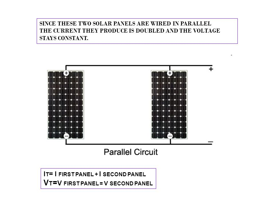 SINCE THESE TWO SOLAR PANELS ARE WIRED IN PARALLEL THE CURRENT THEY PRODUCE IS DOUBLED AND THE VOLTAGE STAYS CONSTANT. I T = I FIRST PANEL + I SECOND