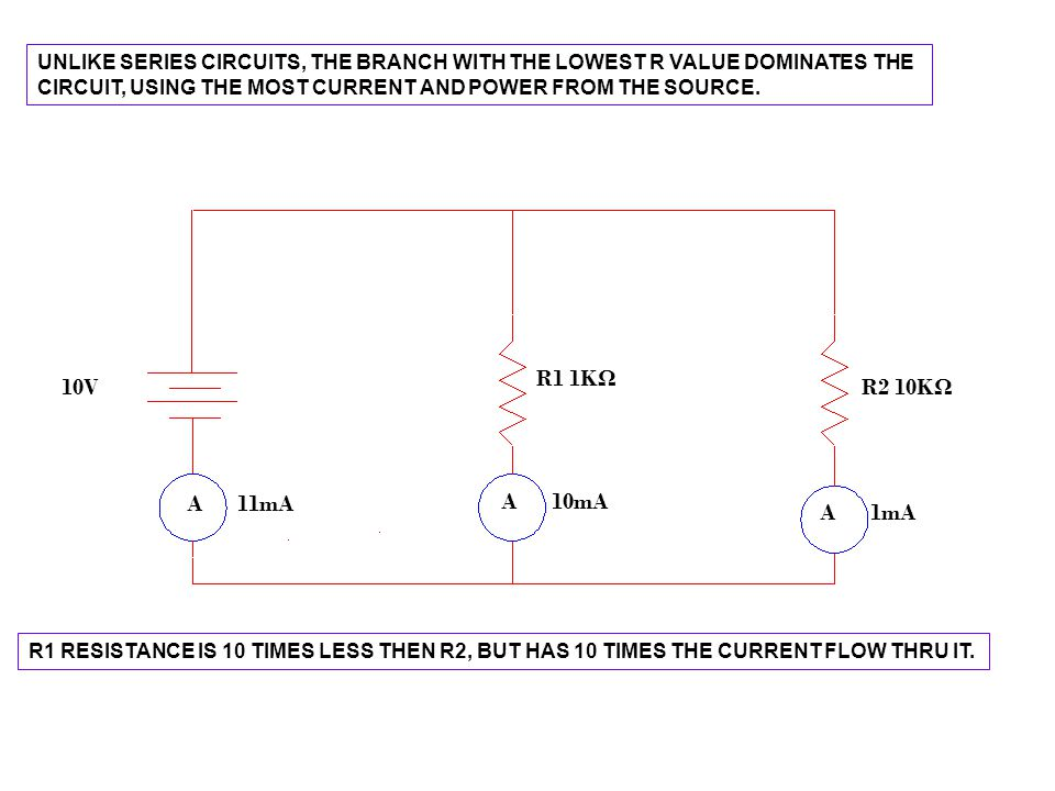 UNLIKE SERIES CIRCUITS, THE BRANCH WITH THE LOWEST R VALUE DOMINATES THE CIRCUIT, USING THE MOST CURRENT AND POWER FROM THE SOURCE. 10V R1 1K Ω R2 10K