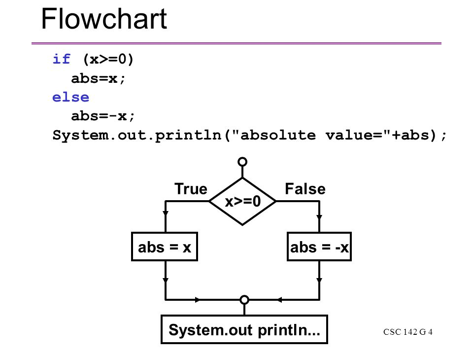 CSC 142 G 4 Flowchart FalseTrue x>=0 abs = -xabs = x System.out println...