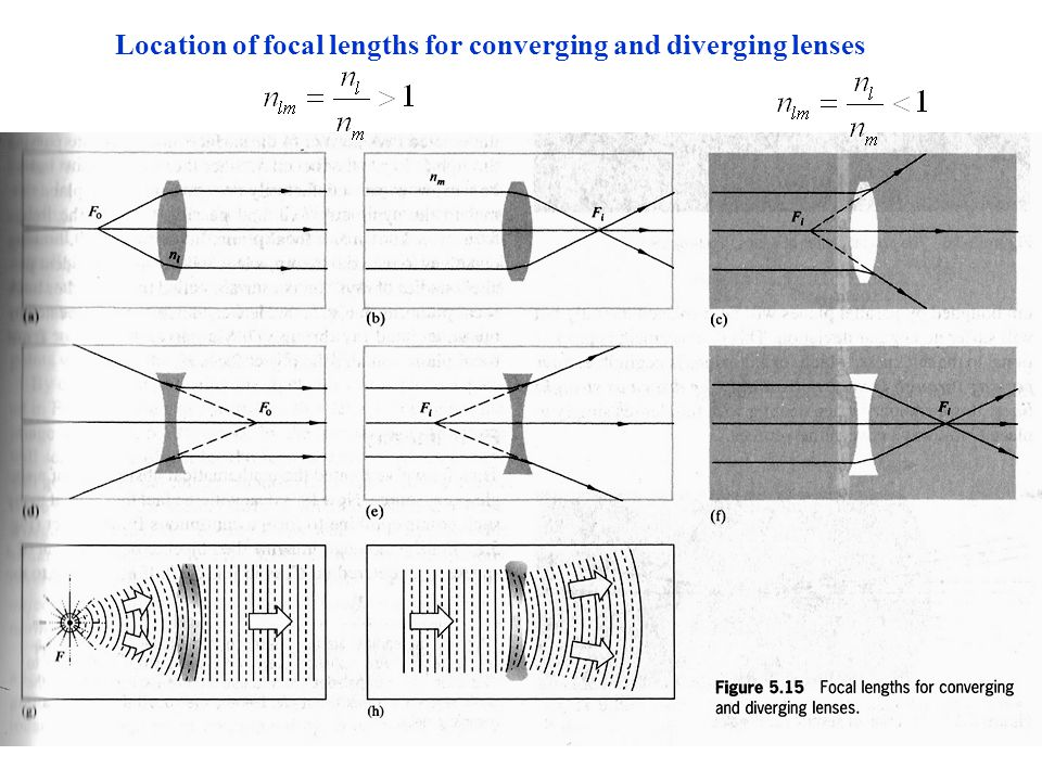 Location of focal lengths for converging and diverging lenses