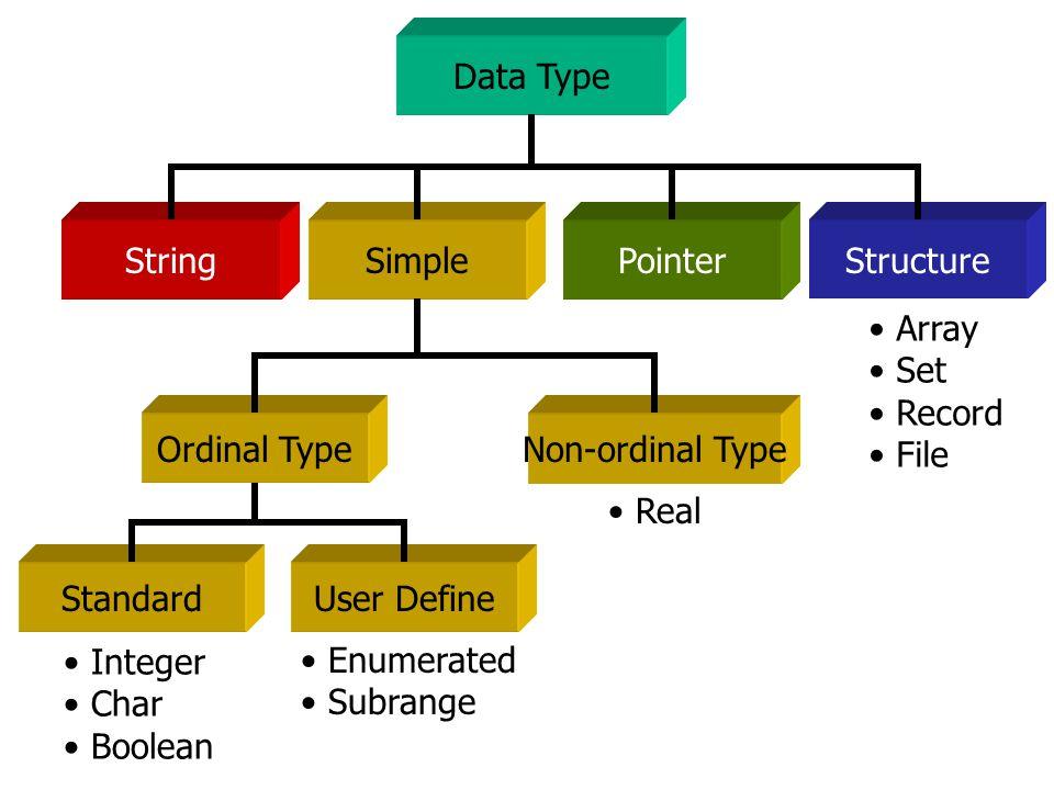 21 Type Compatibility Real  Integer 4.5 > 2 Num: real; num := 2 … OK Num: integer; num := 2.0 … Not OK Char  Subrange Type upLetter = ' A '..