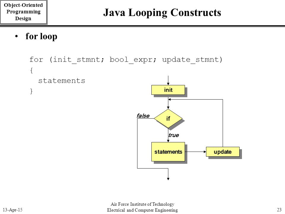 Air Force Institute of Technology Electrical and Computer Engineering 13-Apr-1523 Object-Oriented Programming Design Java Looping Constructs for loop