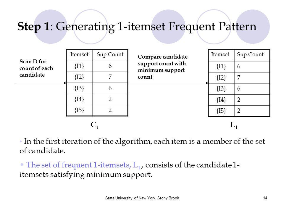 State University of New York, Stony Brook15 Step 2 : Generating 2-itemset Frequent Pattern Itemset {I1, I2} {I1, I3} {I1, I4} {I1, I5} {I2, I3} {I2, I4} {I2, I5} {I3, I4} {I3, I5} {I4, I5} ItemsetSup.