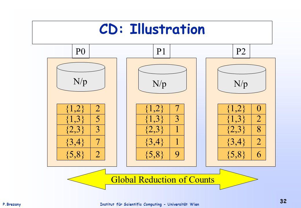 Institut für Scientific Computing - Universität WienP.Brezany 32 CD: Illustration {5,8} 2 {3,4} {2,3} {1,3} {1,2} 5 3 7 2 {5,8} 7 {3,4} {2,3} {1,3} {1,2} 3 1 1 9{5,8} 0 {3,4} {2,3} {1,3} {1,2} 2 8 2 6 P0P1P2 Global Reduction of Counts N/p
