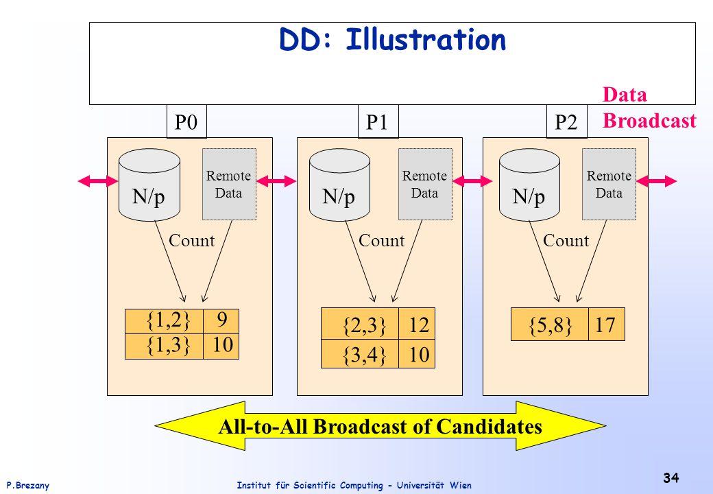 Institut für Scientific Computing - Universität WienP.Brezany 34 DD: Illustration All-to-All Broadcast of Candidates 9 {1,3} {1,2} 10 {3,4} {2,3} 12 10 {5,8}17 P0P1P2 N/p Remote Data Remote Data Remote Data Broadcast Count