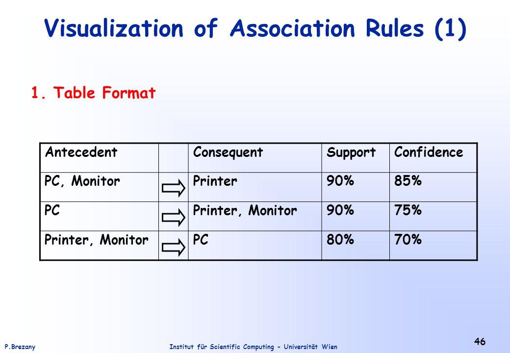 Institut für Scientific Computing - Universität WienP.Brezany 46 Visualization of Association Rules (1) 1. Table Format AntecedentConsequentSupportCon
