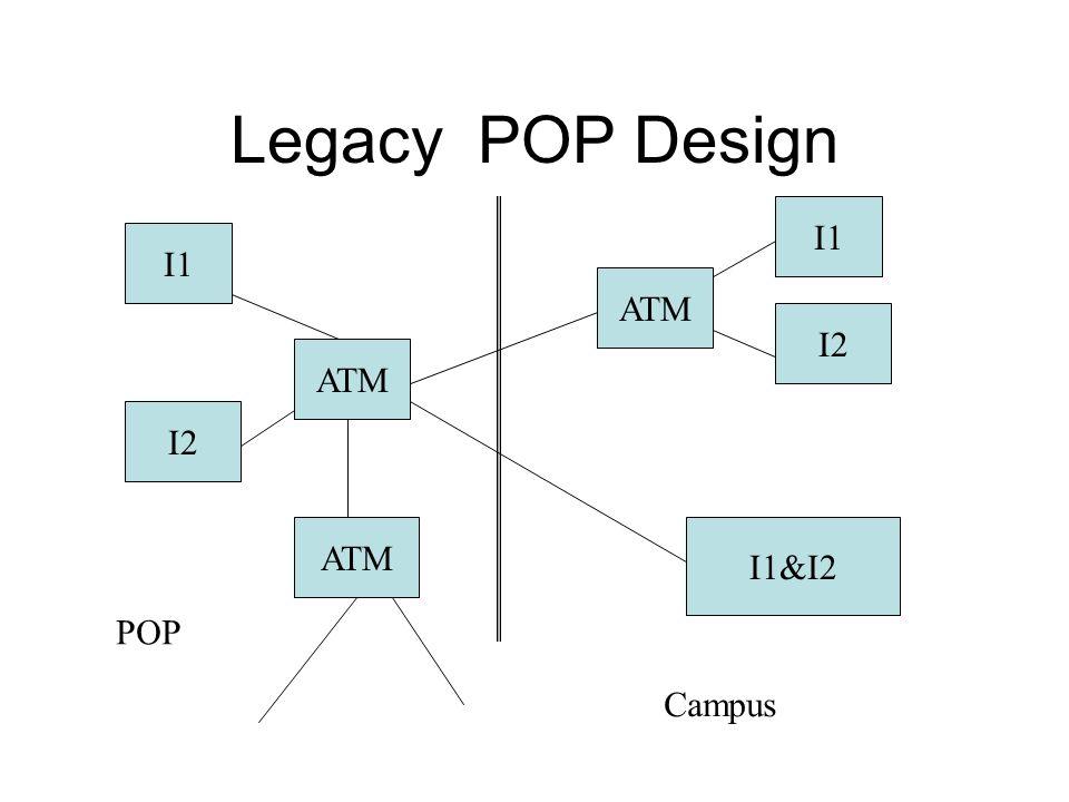 Legacy POP Design I1 I2 ATM I2 I1 ATM I1&I2 ATM POP Campus