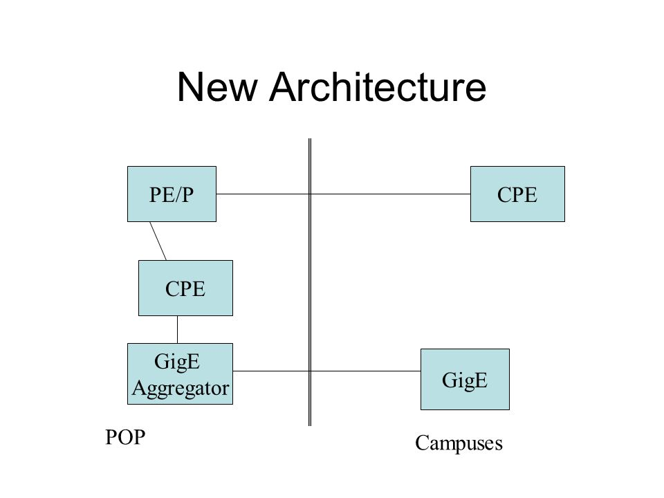 New Architecture PE/P CPE GigE Aggregator CPE GigE POP Campuses
