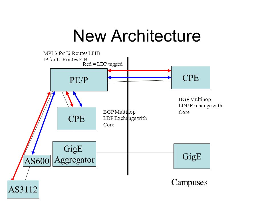 New Architecture PE/P CPE GigE Aggregator CPE GigE Campuses BGP Multihop LDP Exchange with Core BGP Multihop LDP Exchange with Core MPLS for I2 Routes