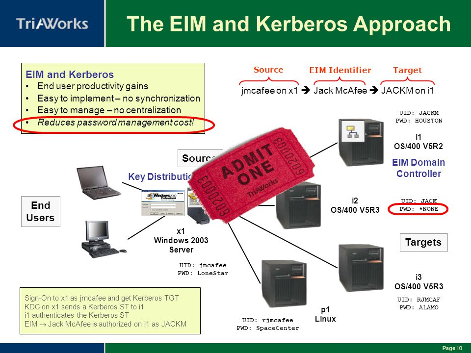 Page 10 The EIM and Kerberos Approach End Users x1 Windows 2003 Server i1 OS/400 V5R2 EIM Domain Controller i2 OS/400 V5R3 i3 OS/400 V5R3 p1 Linux EIM and Kerberos End user productivity gains Easy to implement – no synchronization Easy to manage – no centralization Reduces password management cost.