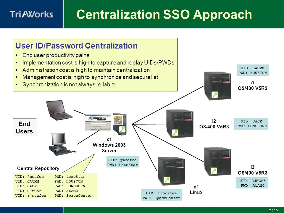 Page 5 Centralization SSO Approach End Users i1 OS/400 V5R2 i2 OS/400 V5R3 i3 OS/400 V5R3 p1 Linux User ID/Password Centralization End user productivity gains Implementation cost is high to capture and replay UIDs/PWDs Administration cost is high to maintain centralization Management cost is high to synchronize and secure list Synchronization is not always reliable UID: rjmcafee PWD: SpaceCenter UID: RJMCAF PWD: ALAMO UID: JACK PWD: LONGHORN UID: JACKM PWD: HOUSTON x1 Windows 2003 Server UID: jmcafee PWD: LoneStar UID: jmcafeePWD: LoneStar UID: JACKMPWD: HOUSTON UID: JACKPWD: LONGHORN UID: RJMCAFPWD: ALAMO UID: rjmcafeePWD: SpaceCenter Central Repository
