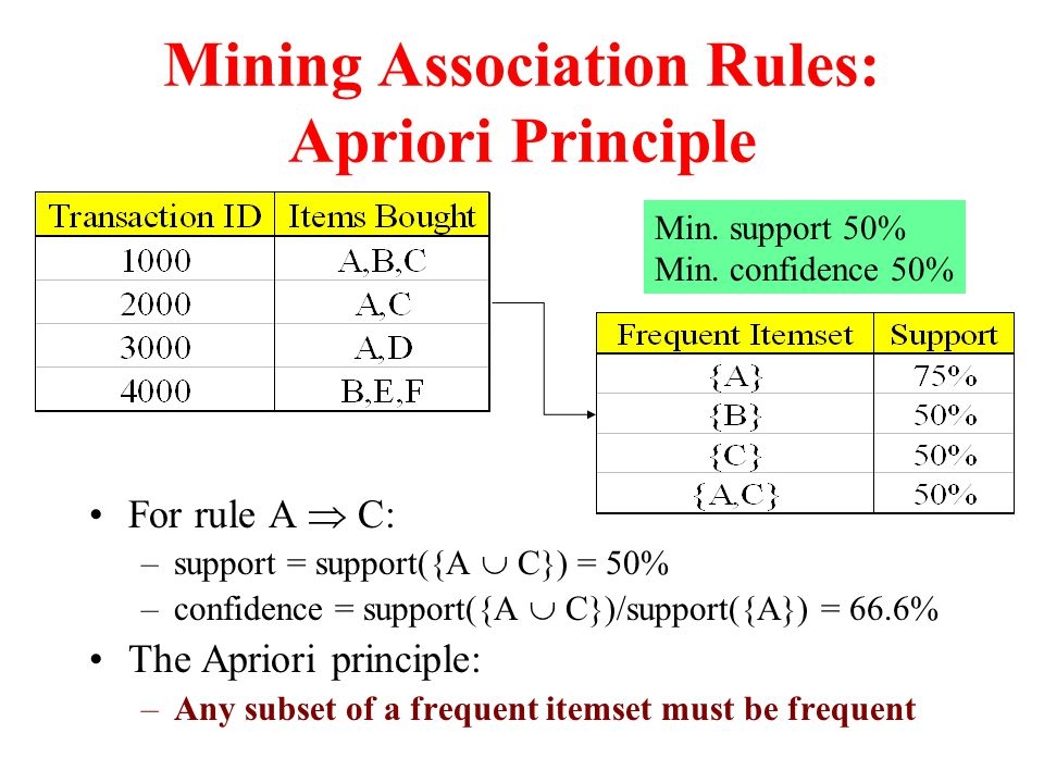 Mining Association Rules: Apriori Principle For rule A  C: –support = support({A  C}) = 50% –confidence = support({A  C})/support({A}) = 66.6% The Apriori principle: –Any subset of a frequent itemset must be frequent Min.