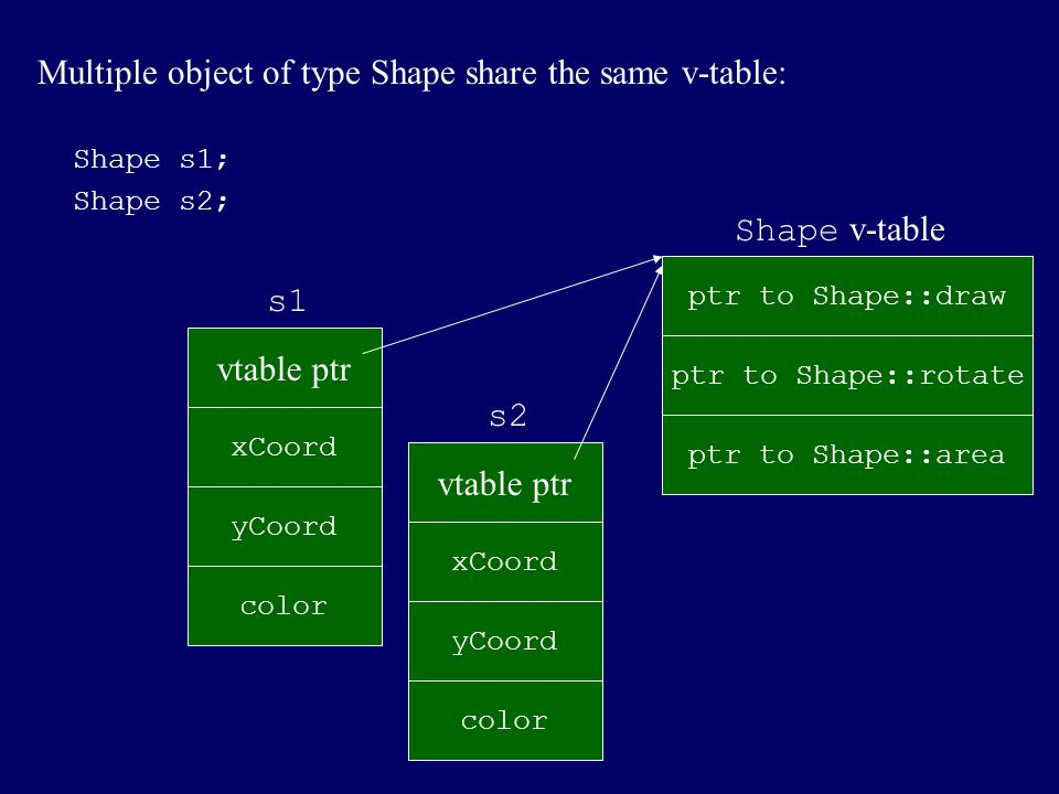 Each class derived from Shape gets its own v-table, which contains code for inherited and overridden member functions.