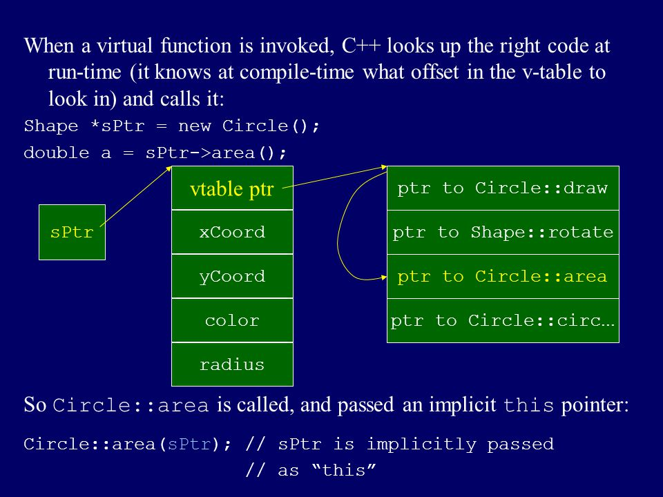 class Shape { // C++ version int xCoord, yCoord; // coordinates of center public: virtual void draw(); virtual void rotate(double angle); virtual double area(); }; We also need a struct full of pointers to functions to implement the v- table: struct Shape { // struct/pointer to function version ShapeVTable *vTable; int xCoord, yCoord; }; struct ShapeVTable { void (*draw)(Shape *myself); void (*rotate)(Shape *myself, double angle); double (*area)(Shape *myself); }; The myself argument is an imitation of C++'s this .