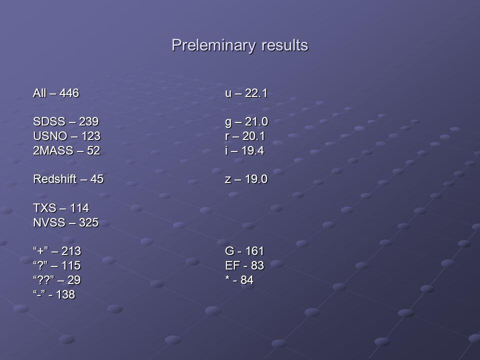 "Preleminary results All – 446u – 22.1 SDSS – 239g – 21.0 USNO – 123r – 20.1 2MASS – 52i – 19.4 Redshift – 45z – 19.0 TXS – 114 NVSS – 325 ""+"" – 213G -"