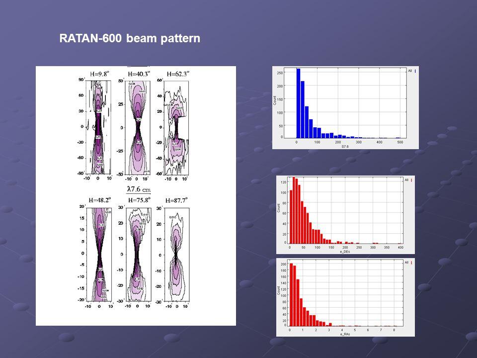 RATAN-600 beam pattern