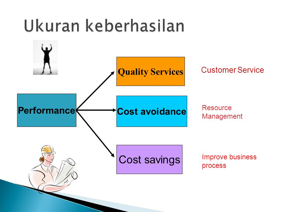 Performance Quality Services Cost avoidance Cost savings Customer Service Resource Management Improve business process