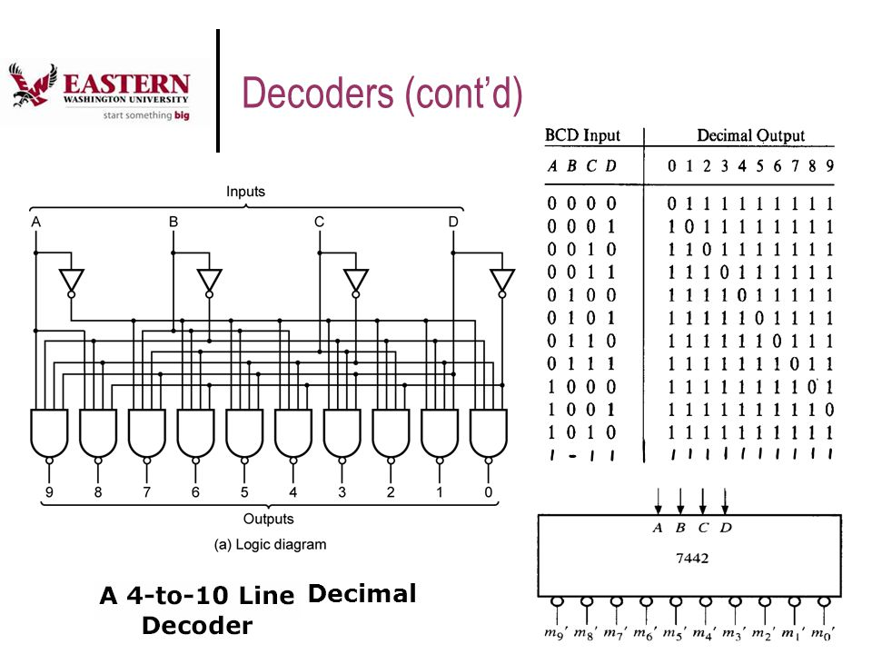 19 Binary Decoders The most common decoder circuit is an n-to-2 n decoder (or binary decoder)