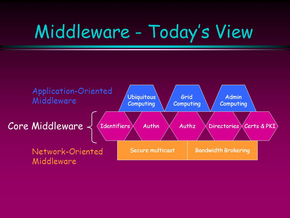 Middleware - Today's View IdentifiersCerts & PKIAuthnAuthzDirectories Ubiquitous Computing Grid Computing Admin Computing Secure multicastBandwidth Br