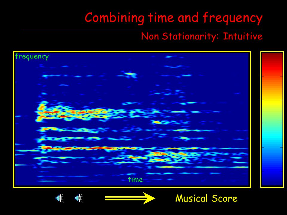 time frequency Combining time and frequency Non Stationarity: Intuitive x(t)X(f) Fourier Musical Score time frequency