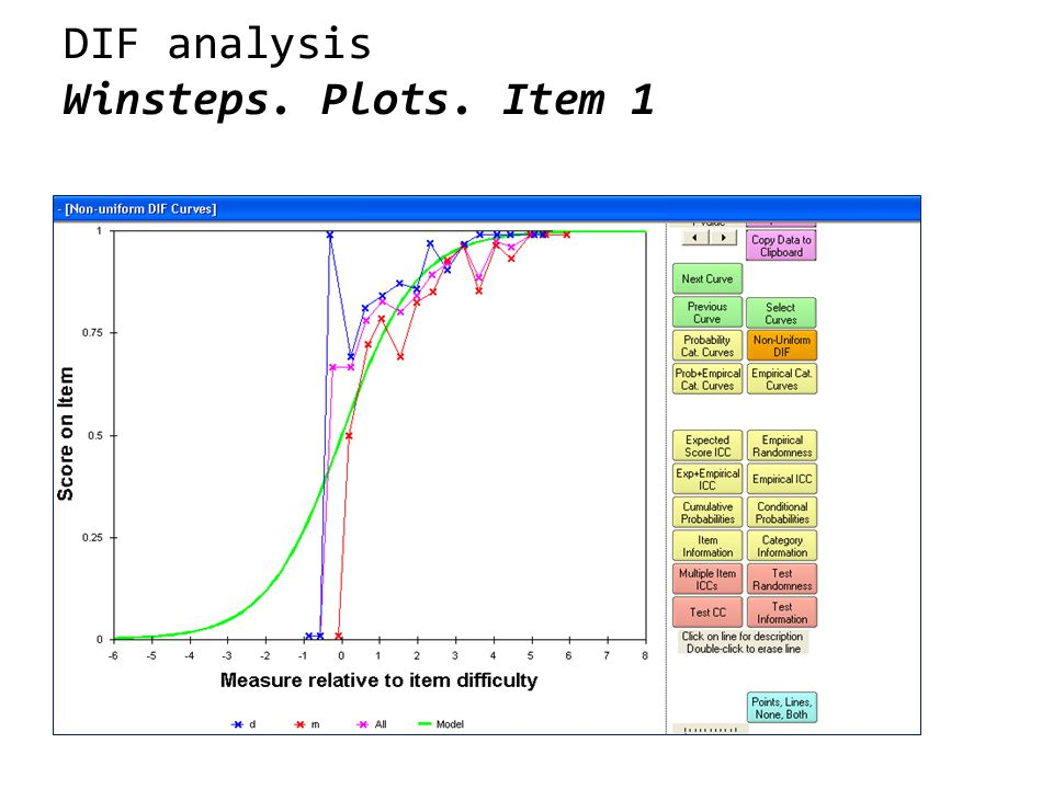 DIF analysis Winsteps. Plots. Item 1