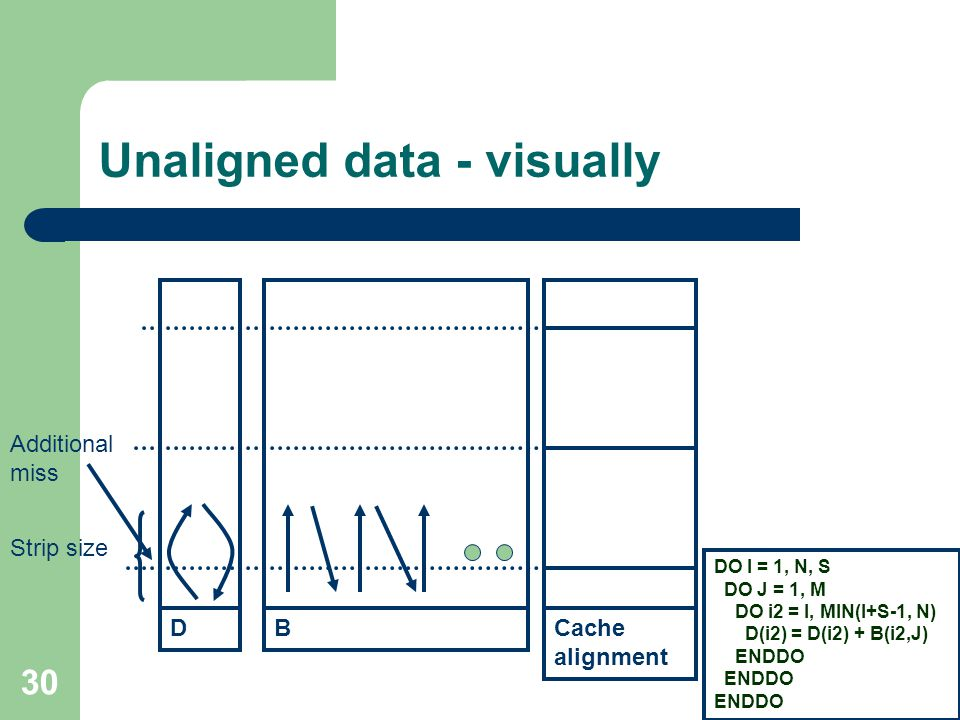 30 Unaligned data - visually DB DO I = 1, N, S DO J = 1, M DO i2 = I, MIN(I+S-1, N) D(i2) = D(i2) + B(i2,J) ENDDO Strip size Cache alignment Additional miss