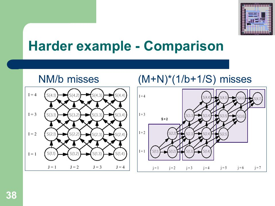 38 Harder example - Comparison NM/b misses(M+N)*(1/b+1/S) misses