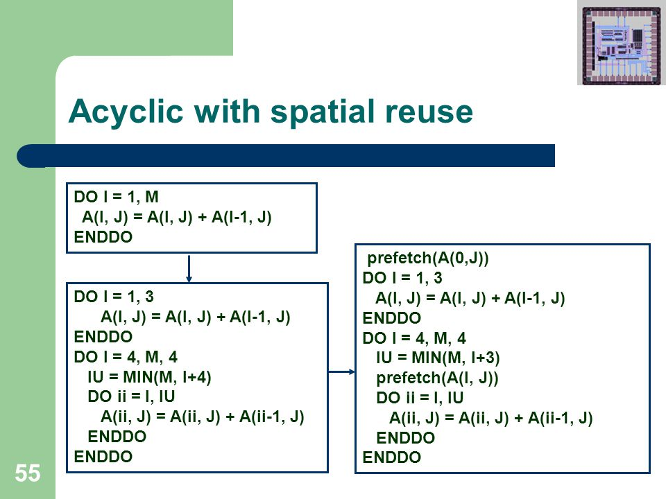 55 Acyclic with spatial reuse prefetch(A(0,J)) DO I = 1, 3 A(I, J) = A(I, J) + A(I-1, J) ENDDO DO I = 4, M, 4 IU = MIN(M, I+3) prefetch(A(I, J)) DO ii = I, IU A(ii, J) = A(ii, J) + A(ii-1, J) ENDDO DO I = 1, 3 A(I, J) = A(I, J) + A(I-1, J) ENDDO DO I = 4, M, 4 IU = MIN(M, I+4) DO ii = I, IU A(ii, J) = A(ii, J) + A(ii-1, J) ENDDO DO I = 1, M A(I, J) = A(I, J) + A(I-1, J) ENDDO
