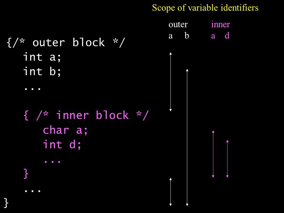 {/* outer block */ int a; int b;... { /* inner block */ char a; int d;...