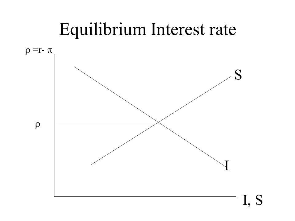 Equilibrium Interest rate I, S  =r-  I S 