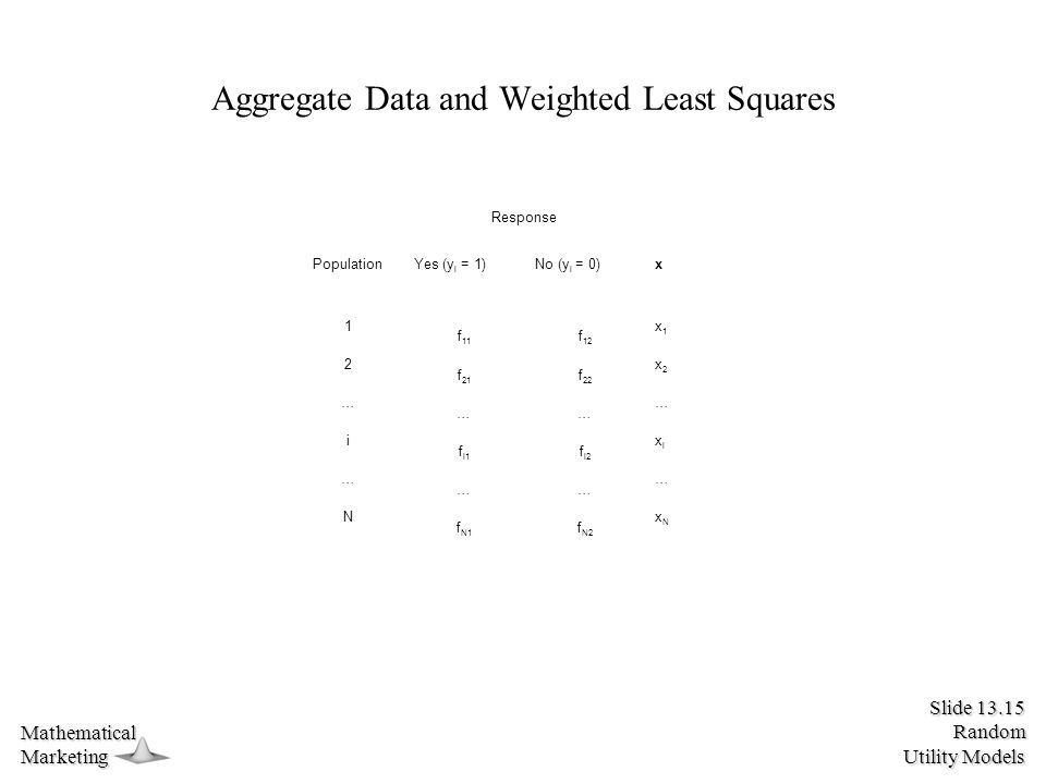 Slide 13.15 Random Utility Models MathematicalMarketing Aggregate Data and Weighted Least Squares Response PopulationYes (y i = 1)No (y i = 0)x 1 f 11