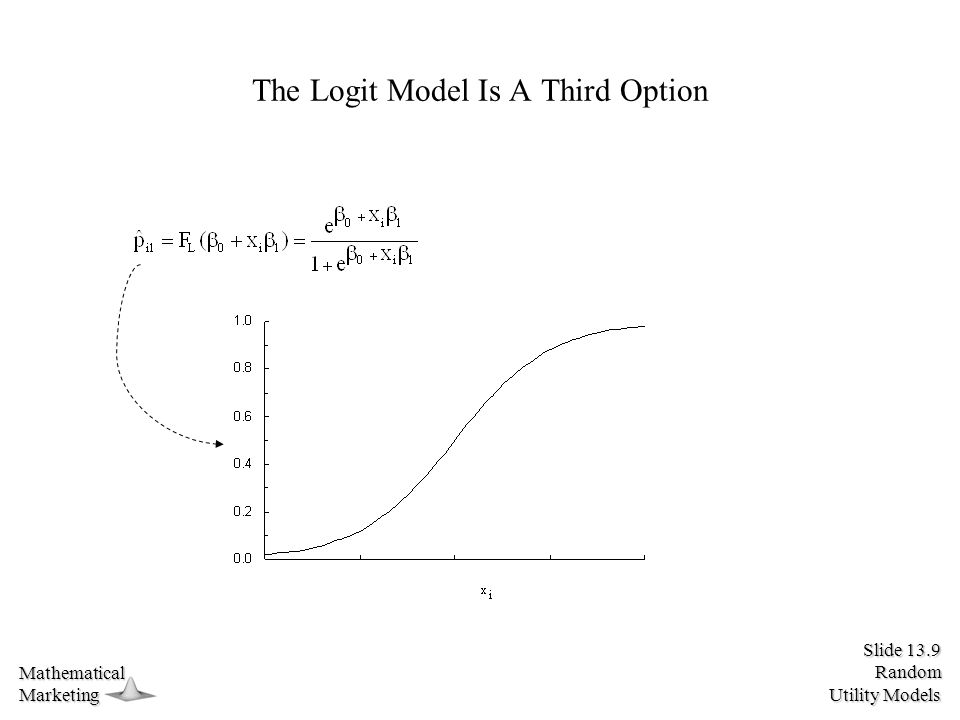 Slide 13.9 Random Utility Models MathematicalMarketing The Logit Model Is A Third Option