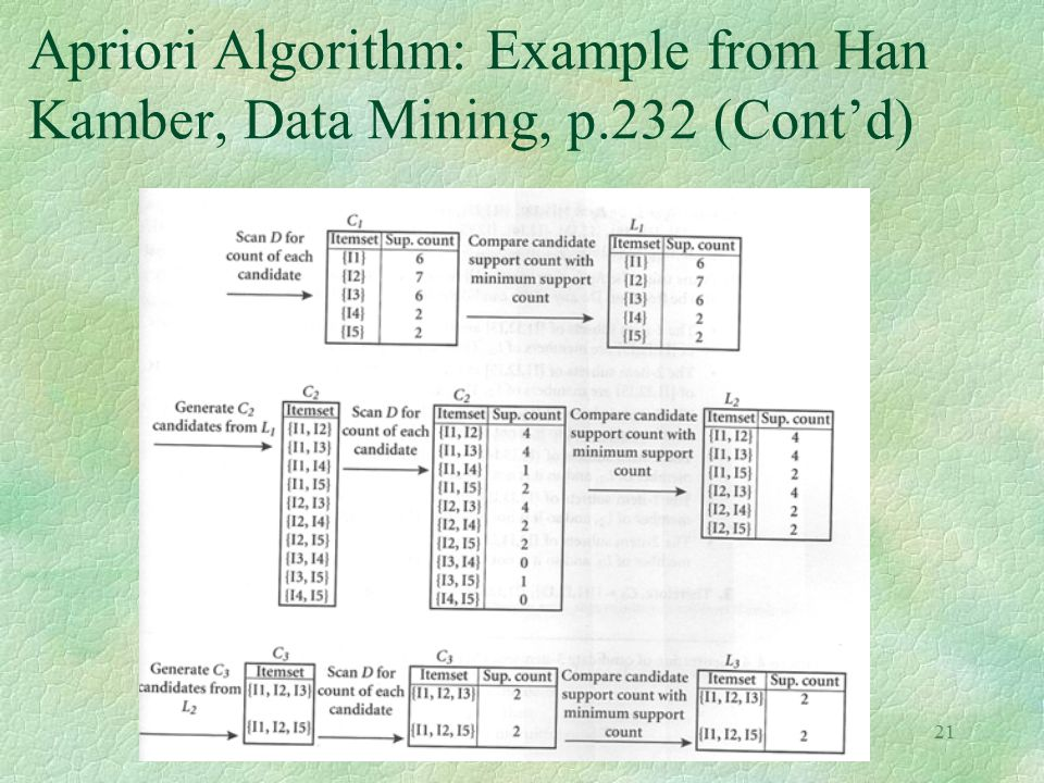 21 Apriori Algorithm: Example from Han Kamber, Data Mining, p.232 (Cont'd)