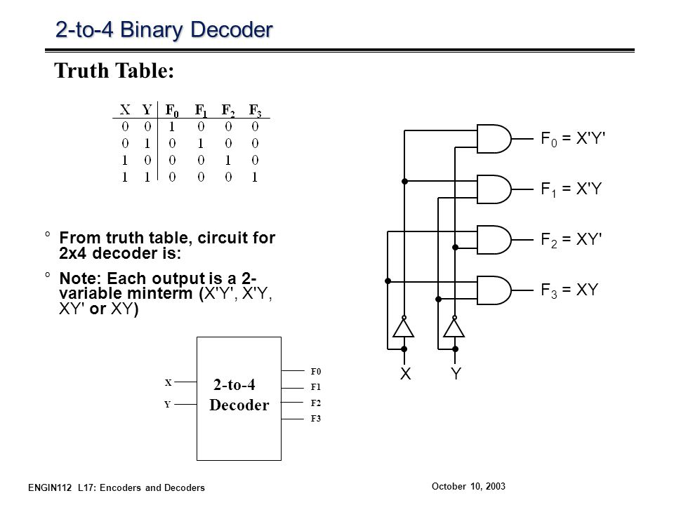 ENGIN112 L17: Encoders and Decoders October 10, 2003 2-to-4 Binary Decoder °From truth table, circuit for 2x4 decoder is: °Note: Each output is a 2- variable minterm (X Y , X Y, XY or XY) F 0 = X Y F 1 = X Y F 2 = XY F 3 = XY XY Truth Table: 2-to-4 Decoder X Y F0 F1 F2 F3