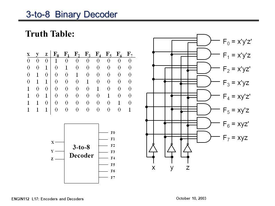 ENGIN112 L17: Encoders and Decoders October 10, 2003 3-to-8 Binary Decoder F 1 = x y z xzy F 0 = x y z F 2 = x yz F 3 = x yz F 5 = xy z F 4 = xy z F 6 = xyz F 7 = xyz Truth Table: 3-to-8 Decoder X Y F0 F1 F2 F3 F4 F5 F6 F7 Z