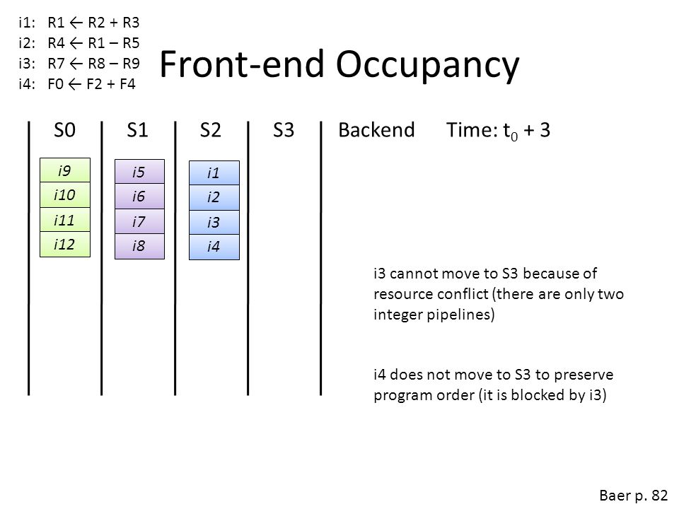 Time: t 0 + 2 Front-end Occupancy S0S1S2S3 i11 i12 i3 i4 i9 i10 i1 i2 i5 i6 i7 i8 Time: t 0 + 3Backend i3 cannot move to S3 because of resource confli