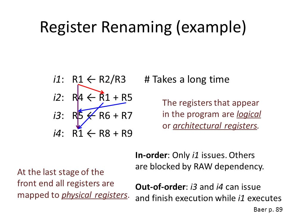 Register Renaming (example) i1: R1 ← R2/R3 # Takes a long time i2: R4 ← R1 + R5 i3: R5 ← R6 + R7 i4: R1 ← R8 + R9 In-order: Only i1 issues. Others are