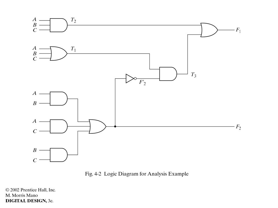 //HDL Example 4-10 //------------------------------------------ //Gate-level description of circuit of Fig.