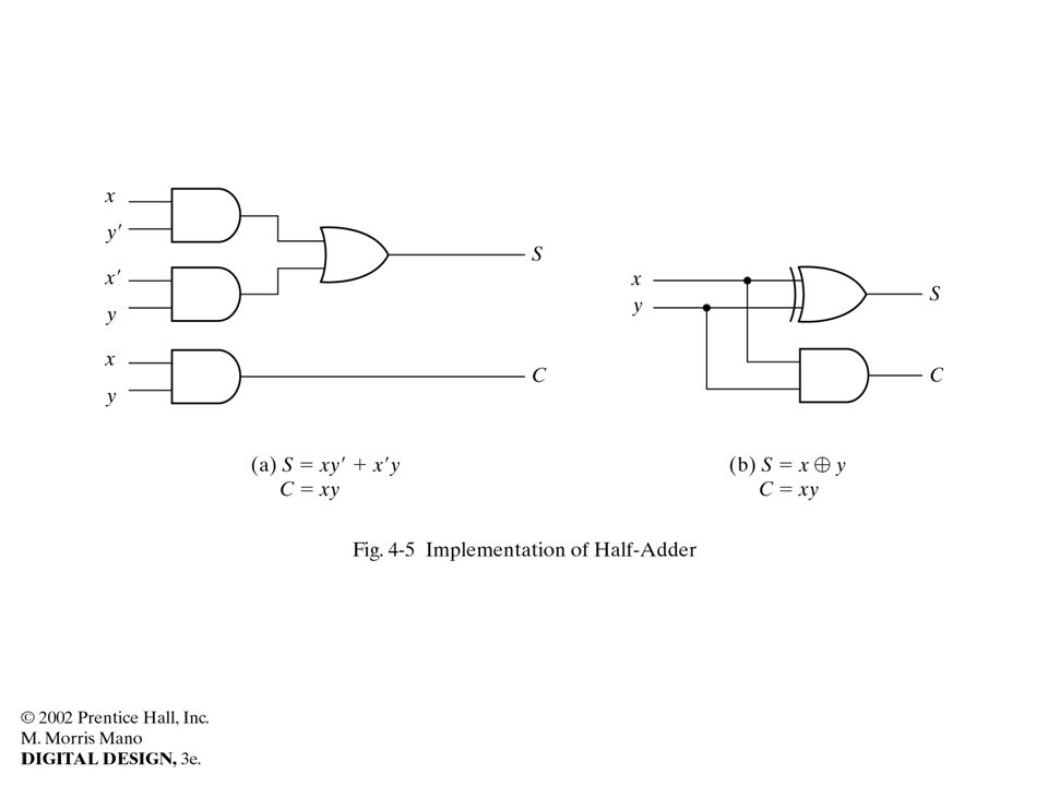 //HDL Example 4-2 //----------------------------------------------- //Gate-level hierarchical description of 4-bit adder // Description of half adder (see Fig 4-5b) module halfadder (S,C,x,y); input x,y; output S,C; //Instantiate primitive gates xor (S,x,y); and (C,x,y); endmodule //Description of full adder (see Fig 4-8) module fulladder (S,C,x,y,z); input x,y,z; output S,C; wire S1,D1,D2; //Outputs of first XOR and two AND gates //Instantiate the halfadder halfadder HA1 (S1,D1,x,y), HA2 (S,D2,S1,z); or g1(C,D2,D1); endmodule //Description of 4-bit adder (see Fig 4-9) module _4bit_adder (S,C4,A,B,C0); input [3:0] A,B; input C0; output [3:0] S; output C4; wire C1,C2,C3; //Intermediate carries //Instantiate the fulladder fulladder FA0 (S[0],C1,A[0],B[0],C0), FA1 (S[1],C2,A[1],B[1],C1), FA2 (S[2],C3,A[2],B[2],C2), FA3 (S[3],C4,A[3],B[3],C3); endmodule
