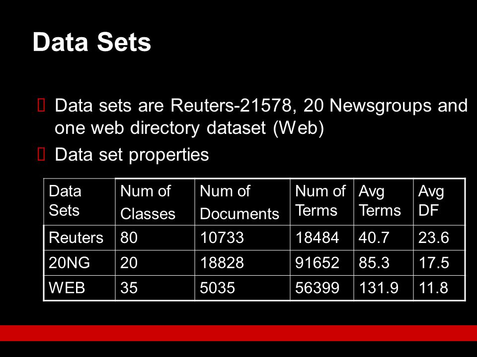 Data Sets  Data sets are Reuters-21578, 20 Newsgroups and one web directory dataset (Web)  Data set properties Data Sets Num of Classes Num of Docum