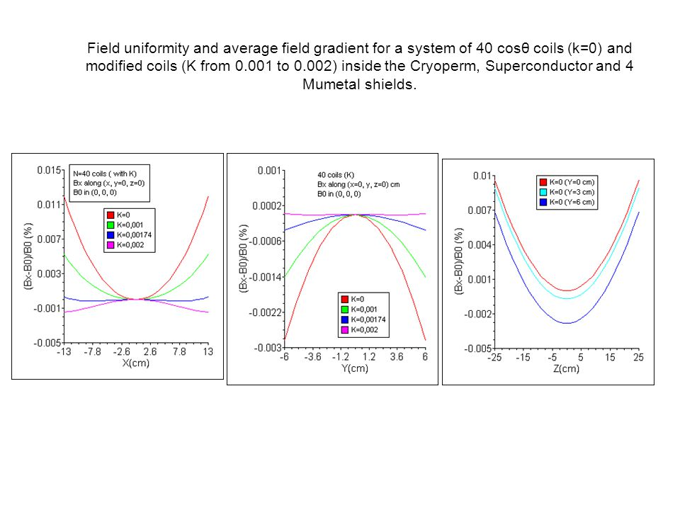 Field uniformity and average field gradient for a system of 40 cosθ coils (k=0) and modified coils (K from 0.001 to 0.002) inside the Cryoperm, Superc