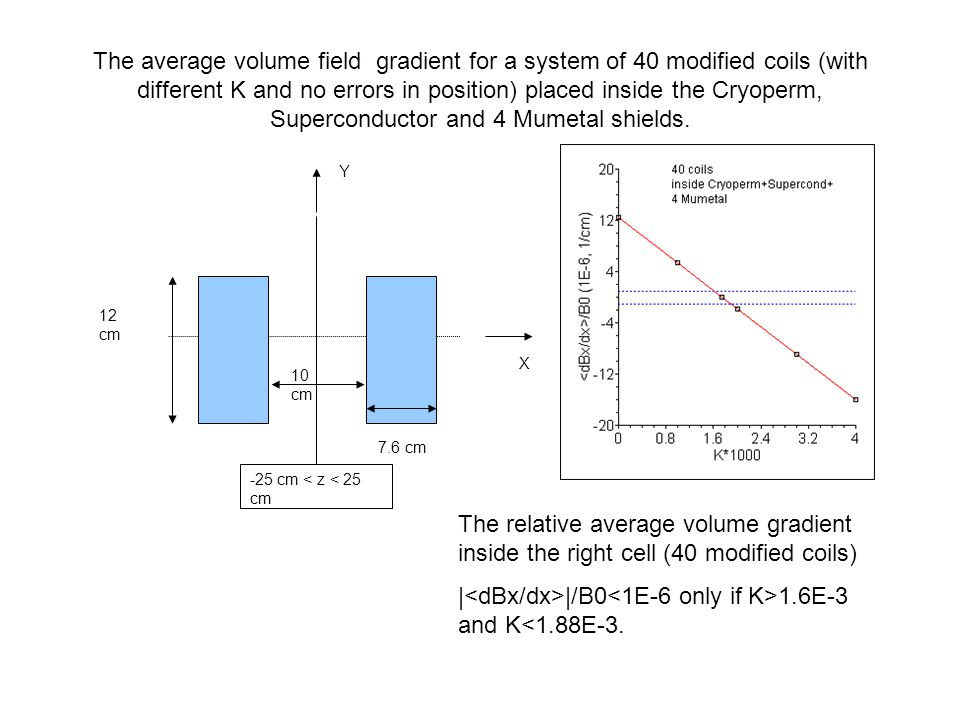 The average volume field gradient for a system of 40 modified coils (with different K and no errors in position) placed inside the Cryoperm, Supercond